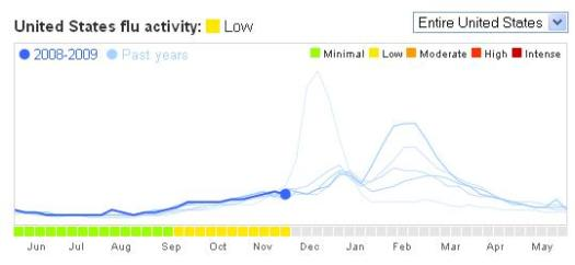 google-flu-activity