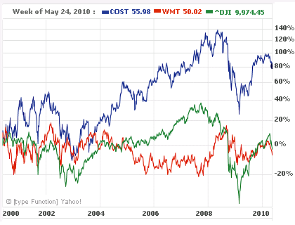 Costco v. Wal-Mart v. Dow Jones Inex