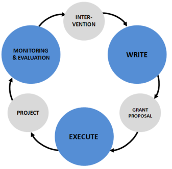 Nonprofit Sector - Build-Measure-Learn Cycle for Nonprofits