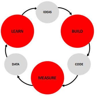 Nonprofit Sector - Build-Measure-Learn Cycle