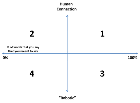 Four quadrants of public speaking