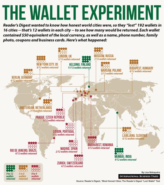 Wallet Experiment