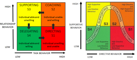Situational leadership_two graphics